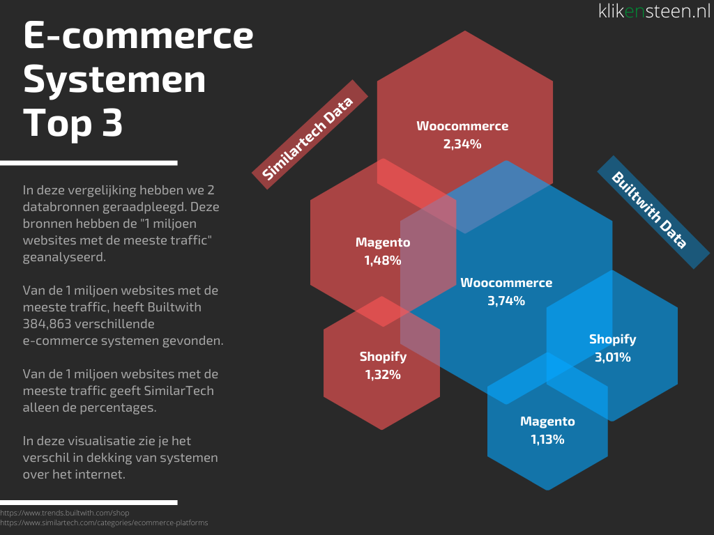 E-commerce systemen top 3